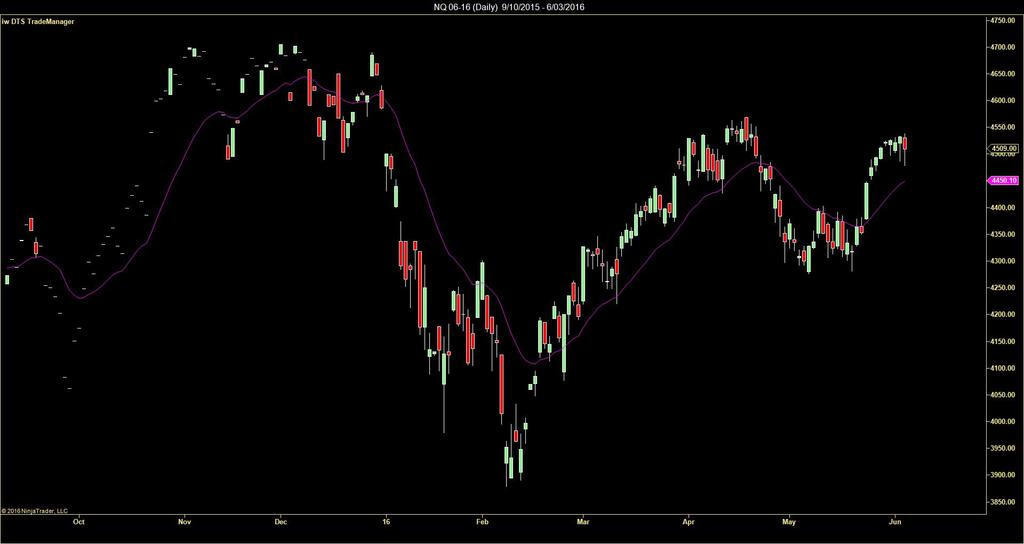 What is significant about the range in this NASDAQ chart?